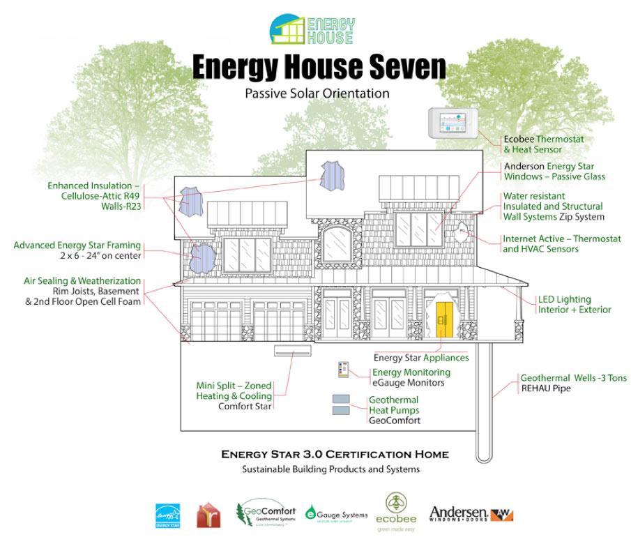 Energy house 7 8 energy house for Energy efficient house features