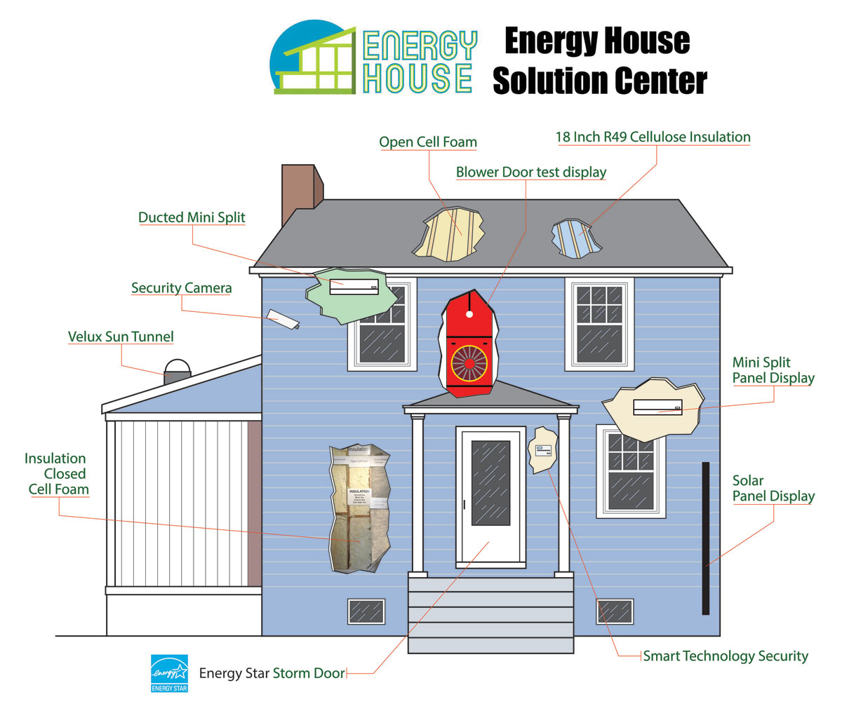 Energy House Solutions Center